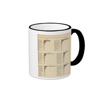 96 Proportions in occupations by parentage 1900 Ringer Coffee Mug