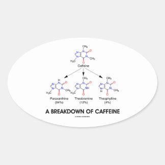 A Breakdown Of Caffeine (Caffeine Metabolites) Oval Sticker