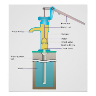 A Detailed Diagram of How a Hand Pump Works Poster