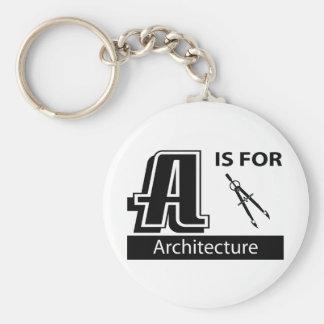 A está para la arquitectura llaveros