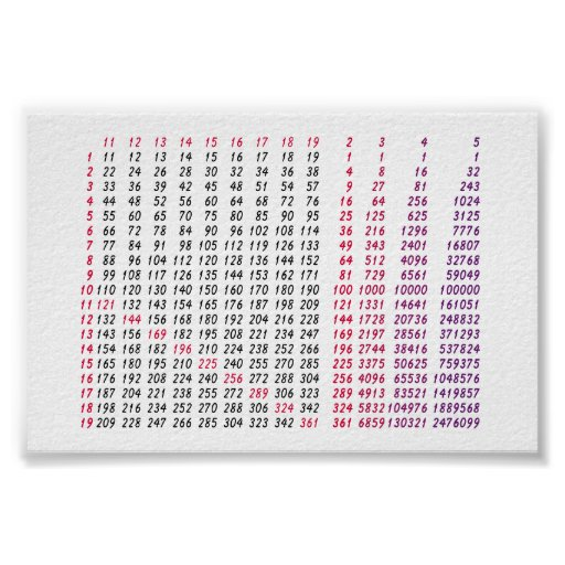 square root table for math poster   Zazzle