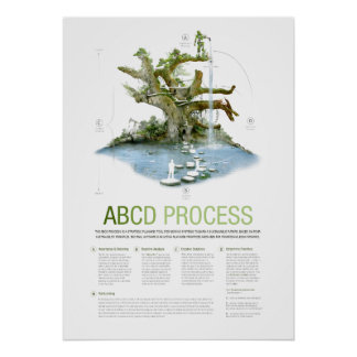 ABCD Process for Sustainability Poster
