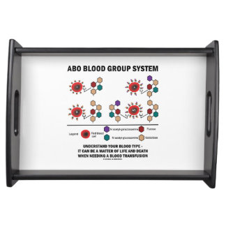 ABO Blood Group System Understand Blood Type Serving Tray