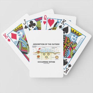 Absorción del exterior que ocurre dentro baraja de cartas