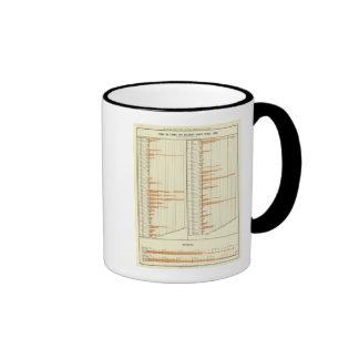 Acción en granjas en 1880 tazas de café