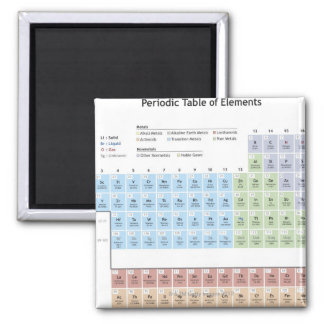 Accurate illustration of the Periodic Table. Magnet
