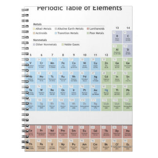 Accurate illustration of the Periodic Table. Notebook