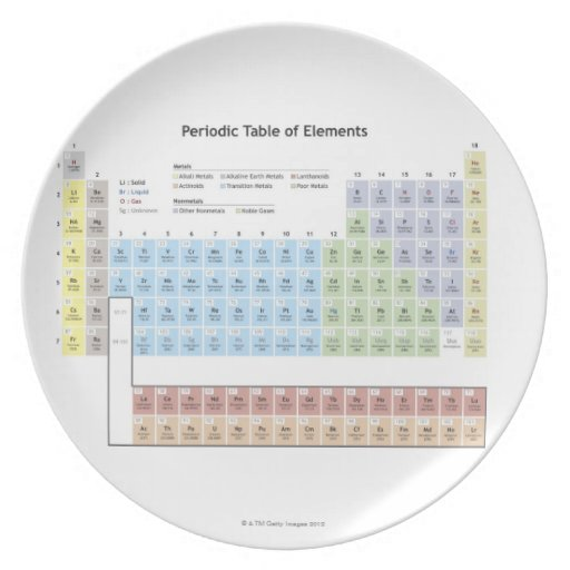 Accurate illustration of the Periodic Table. Party Plates