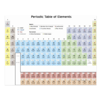 Accurate illustration of the Periodic Table. Postcard
