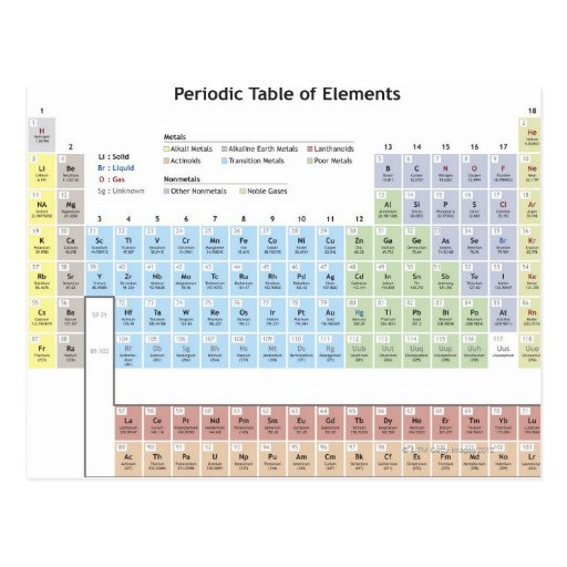 Accurate illustration of the Periodic Table. Post Cards