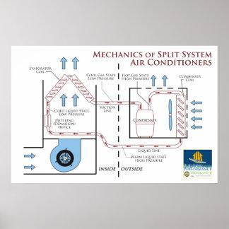 Acondicionadores de aire Mecánicos de un sistema Poster