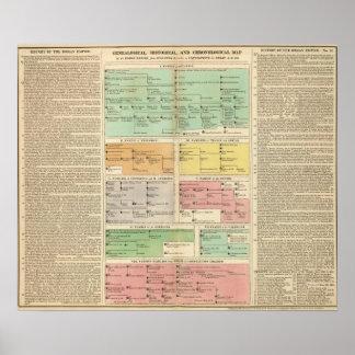 Acontecimientos del imperio romano de la cronologí póster