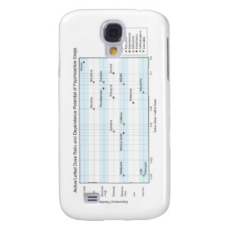 Active Lethal Dose & Dependence of Drugs Chart Samsung Galaxy S4 Covers