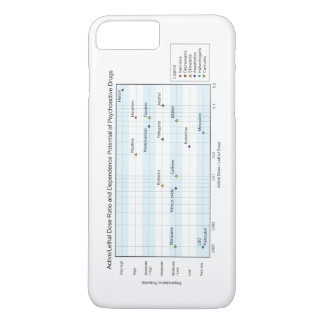 Active Lethal Dose & Dependence of Drugs Chart iPhone 7 Plus Case