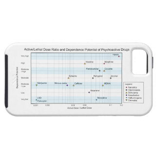 Active Lethal Dose & Dependence of Drugs Chart iPhone SE/5/5s Case