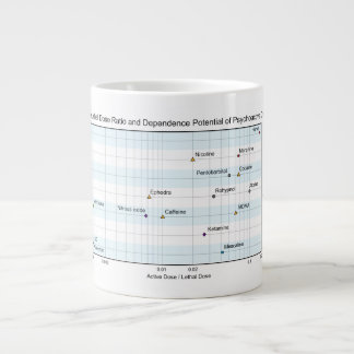 Active Lethal Dose & Dependence of Drugs Chart Large Coffee Mug