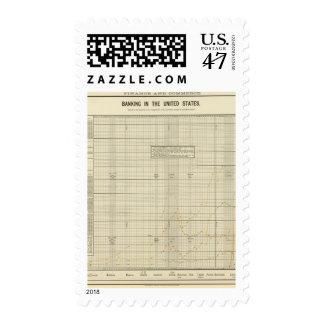 Actividad bancaria en los E.E.U.U. Timbre Postal