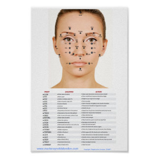 Acupressure Facial Points Poster