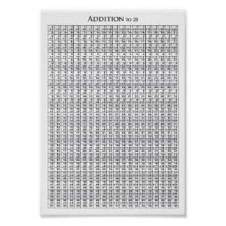 Addition 20 20 Chart - Poster