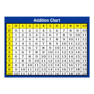 Addition Chart Collectible Card Custom Invites