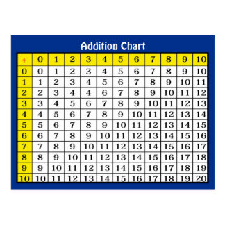 Addition Chart Collectible Postcard