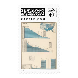Agriculture Postage