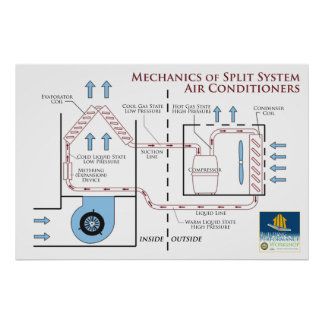 Air Conditioners: Mechanics of a Split System Poster