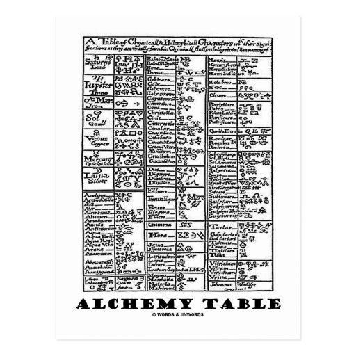 Alchemy Table (Medieval Chemistry Symbols) Post Card