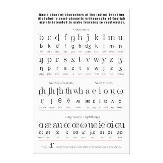 Alfabeto de enseñanza inicial carta de la lengua i impresión en lienzo