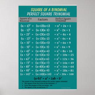 Álgebra: Trinomio binomial del cuadrado perfecto Póster