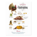 All You Need For a Thanksgiving Feast Postcard