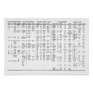 Alphabet Progression Throughout History Chart