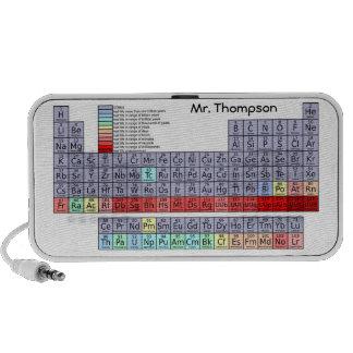 Altavoces de la tabla periódica