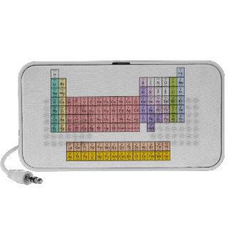 Altavoz de la tabla periódica