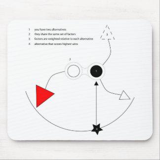 Alternativas Alfombrilla De Ratón