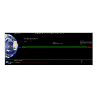 Altitudes orbitales de satélites comunes póster