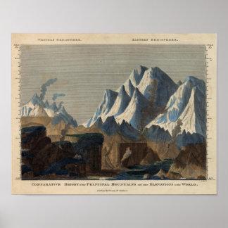 Altura comparativa de las montañas principales póster
