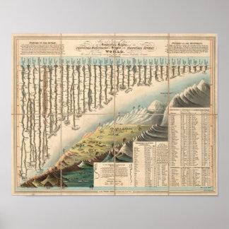 Alturas comparativas de las montañas principales póster