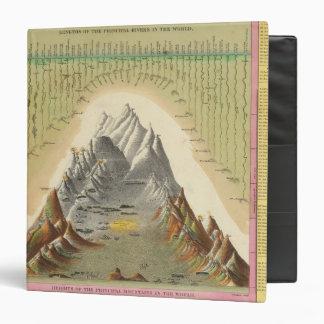 """Alturas de las montañas principales en el mundo 2 carpeta 1 1/2"""""""