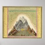 Alturas de las montañas principales en el mundo 2 poster
