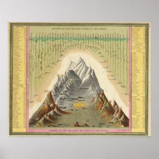 Alturas de las montañas principales en el mundo 2 póster