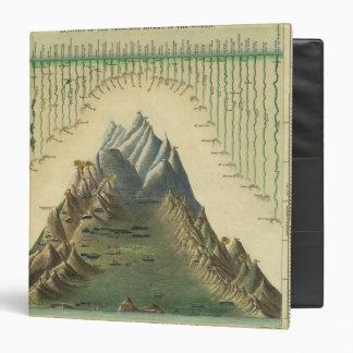 """Alturas de las montañas principales en el mundo carpeta 1 1/2"""""""