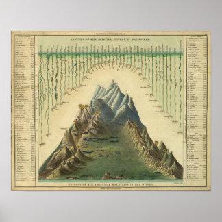 Alturas de las montañas principales en el mundo poster