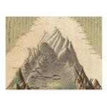 Alturas de las montañas principales en el mundo postal