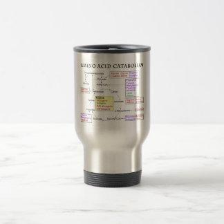Amino Acid Catabolism Diagram Travel Mug