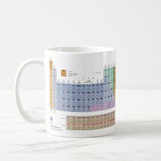 ¡Amo química! Taza De Café