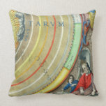 An Astronomer, detail from a map of the planets, f Throw Pillows