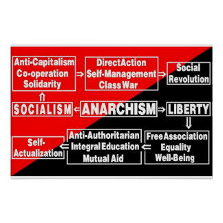 Anarchism flow chart poster