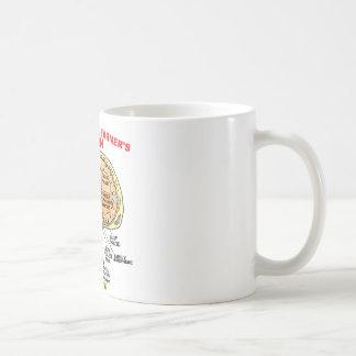 ANATOMY OF A FARMER'S BRAIN COFFEE MUG