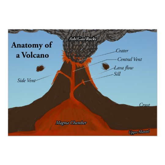 Anatomy of a Volcano Poster | Zazzle.com